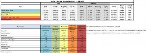 20200415 Helfin Allan Gray Wrap Funds.xlsx